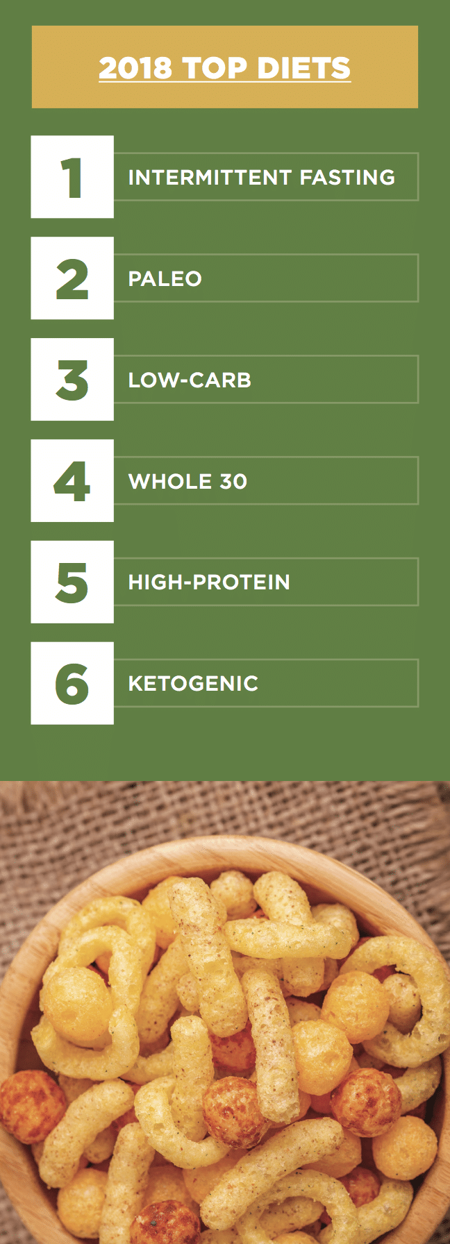 2018 Top Diets Infographic