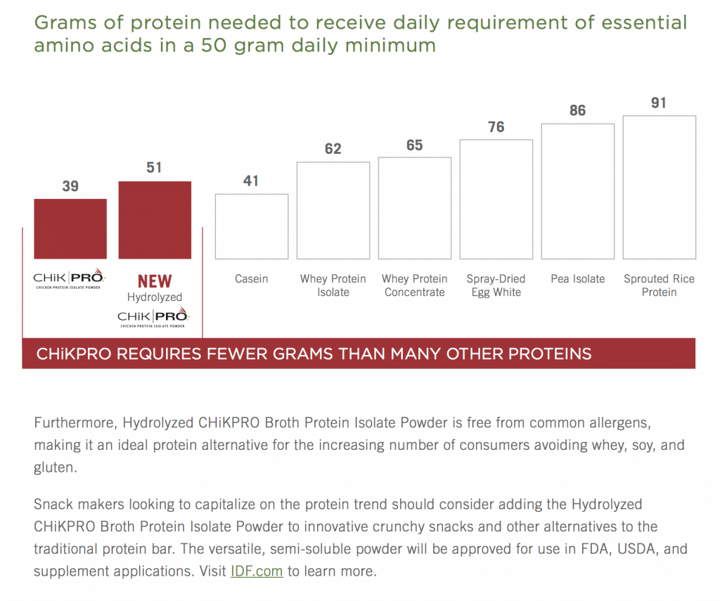 Grams of Protein Needed to Receive Daily Requirement of Essential Amino Acids